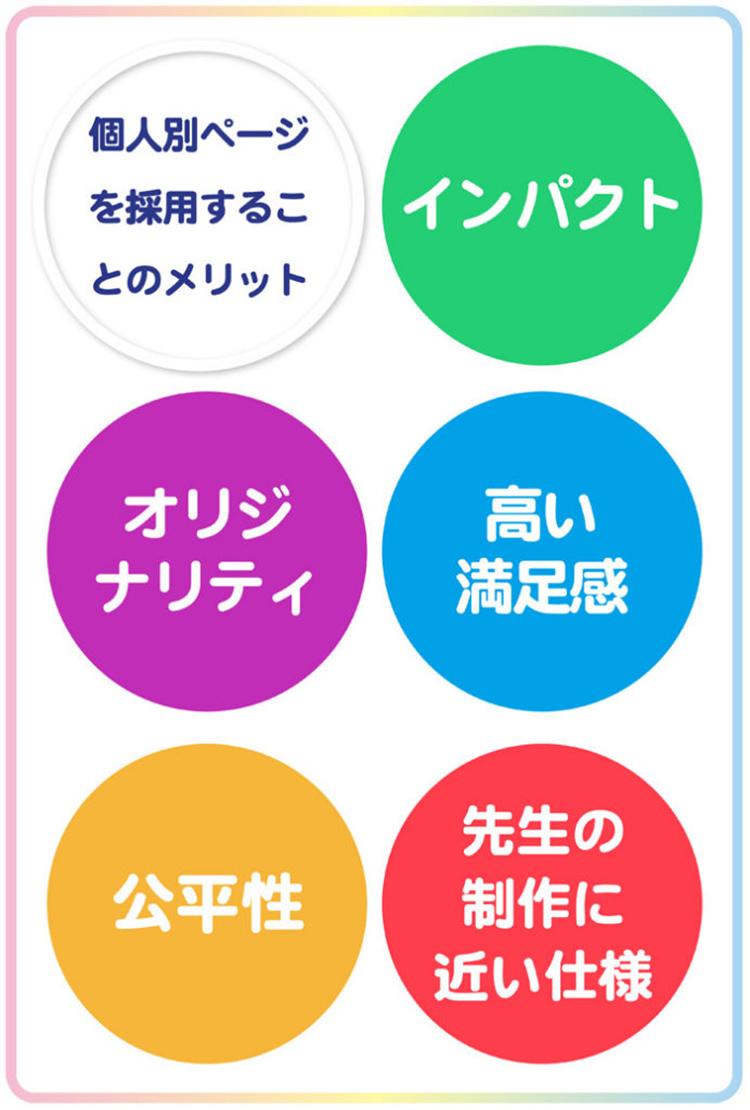 卒園アルバム-キッズドン!個人ページと表紙のメリット2