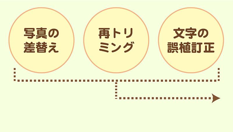 卒園アルバム-キッズドン!制作の流れ12