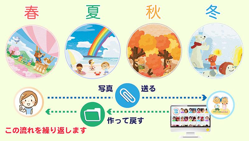 卒園アルバム-キッズドン!-制作の流れ-春夏秋冬制作をl繰り返す